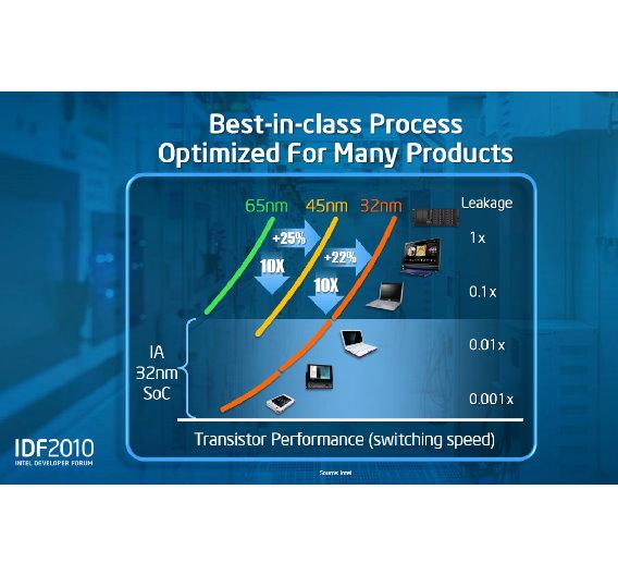 Mit kleineren Prozessgeometrien konnte Intel nicht nur die Schaltgeschwindigkeit der Transistoren erhöhen, sondern auch die Leckströme reduzieren.