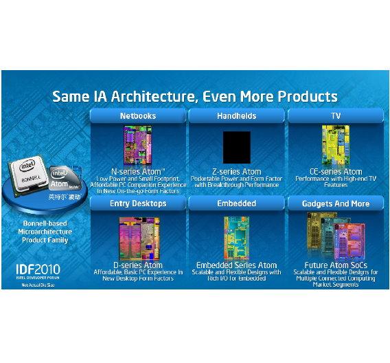 Der Atom-Prozessor soll vom Einsteiger-Desktop-PC bis zum Fernseher alle Anwendungsbereiche abdecken.