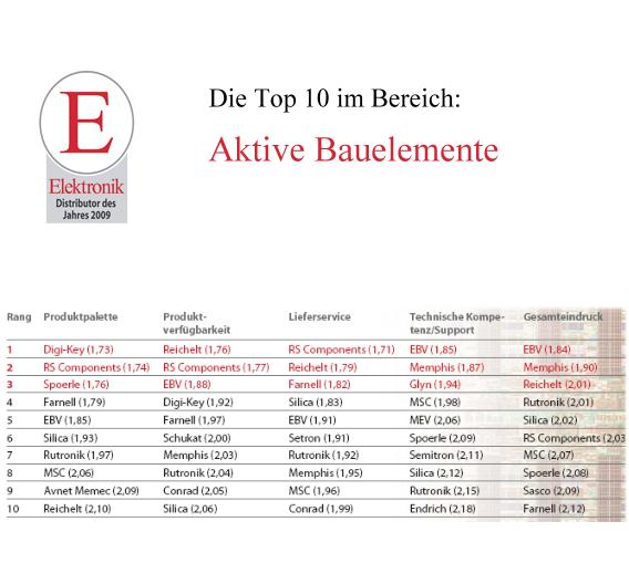 Die Top 10 der Rubrik Aktive Bauelemente.