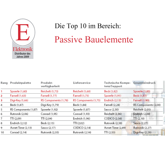 Die besten 10 Vertreter bei den Passiven Bauelementen.