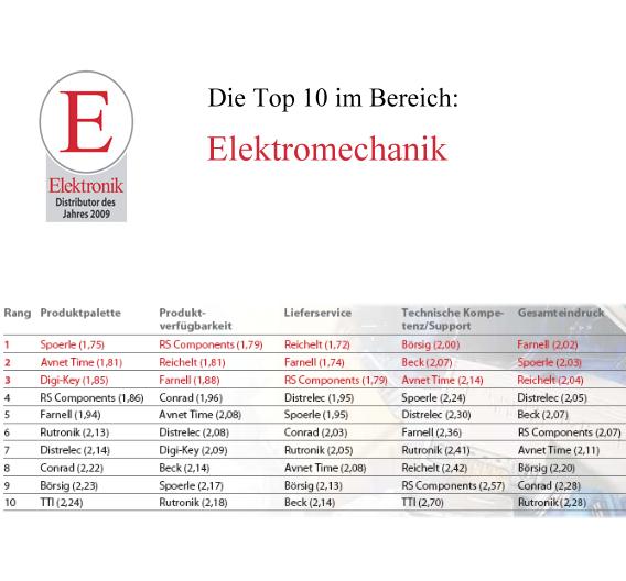 Die besten 10 Vertreter in der Elektromechanik.