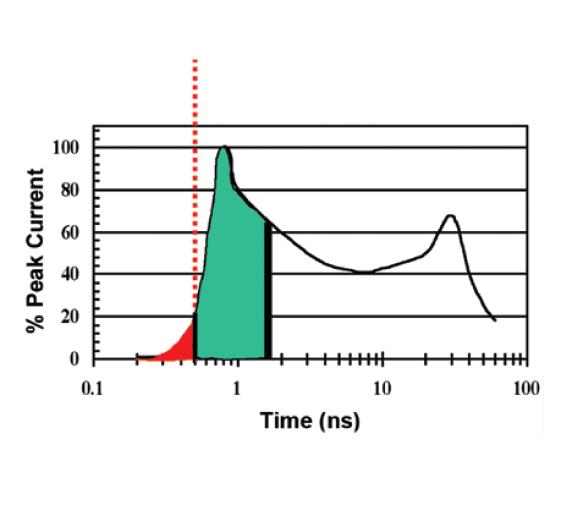 Anstiegszeiten bei MLVs (rot) und Dioden (grün) im Vergleich