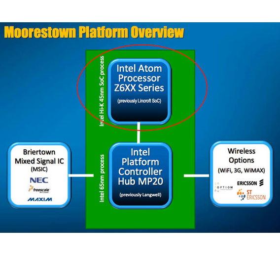 Die Moorestown-Plattform ebsteht aus vier Chips.