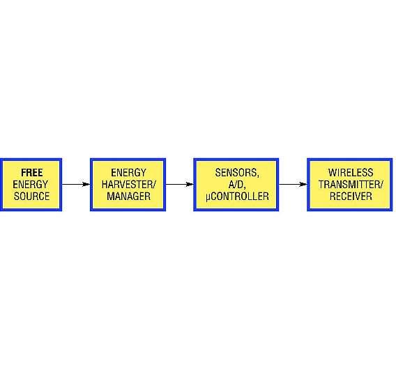 Bild 1: Die vier Hauptschaltungsblöcke eines typischen energiegewinnenden Systems