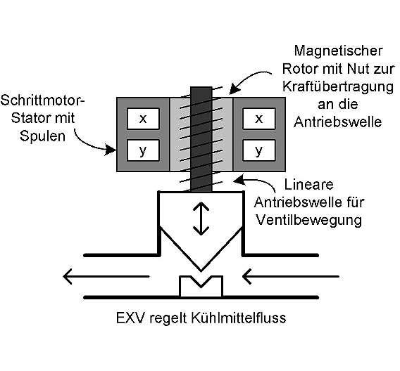Bild 4: Schrittmotor-Expansionsventil