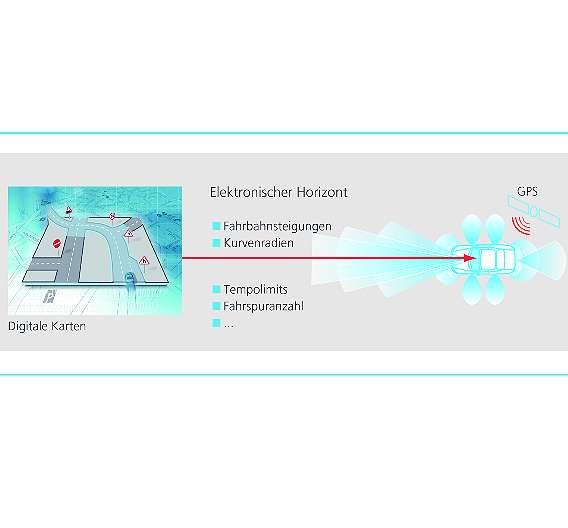 Bild 1: Bereitstellung von Informationen über die vorausliegende Fahrstrecke
