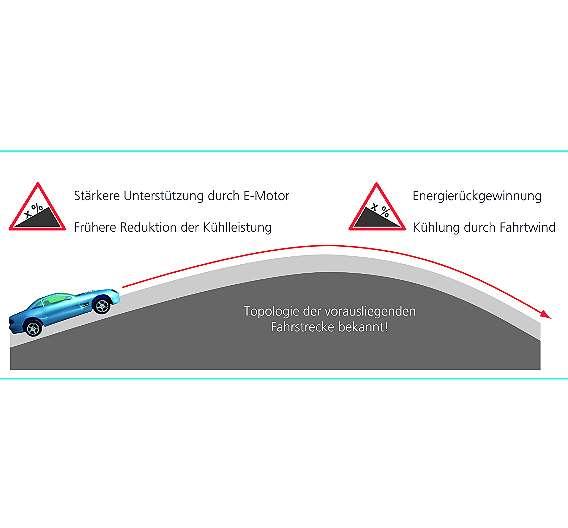 Bild 2: »Intelligentes« Energie- und Kühlleistungsmanagement als Beispiele zur CO2-Einsparung