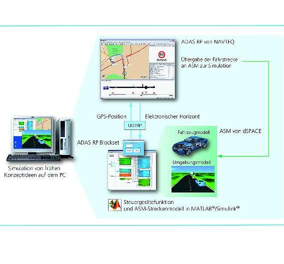 Bild 3: Kopplung von »dSpace ASM« und »ADAS RP« von Navteq zur Simulation von frühen Konzeptideen