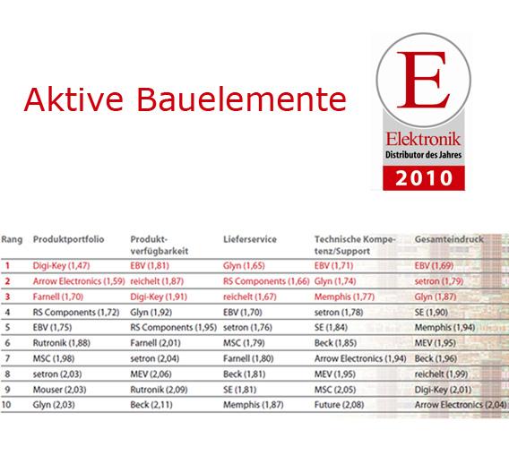 Die Top 10 in dem Bereich Aktive Bauelemente.