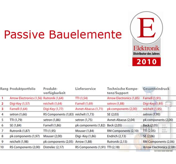 Die Top 10 im Bereich Passive Bauelemente.