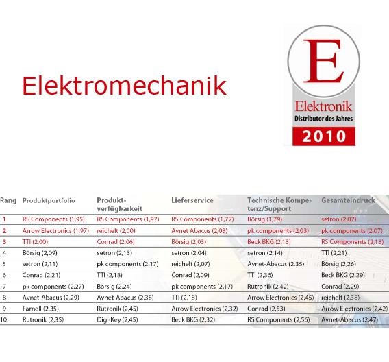 Die zehn Bestplatzierten im Bereich Elektromechanik.