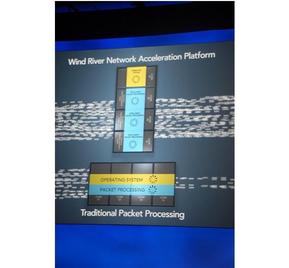 Durch die Wind-River-Lösung können Daten schneller über Netzwerke transportiert werden - sehr zur Freude von Käufer Intel.