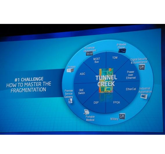 Die Frage, wie man den fragmentierten Embedded-Markt am besten bedient, beantwortete Intel natürlich selbst: Mit dem Prozessor AtomE6XX.
