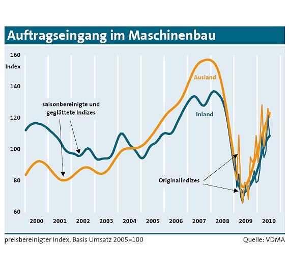 Die Maschinenbestellungen haben bereits im Sommer 2009 angezogen und seit Jahreswechsel deutlich an Fahrt gewonnen.
