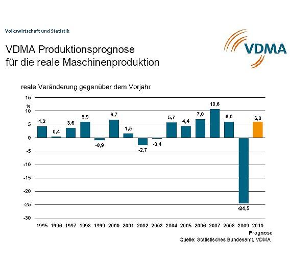 Nach dem Einbruch im Jahr 2009 erholt sich der deutsche Maschinenbau schneller als erwartet. Er befindet sich bereits wieder auf stabilem Wachstumskurs.