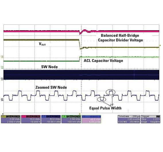 Bild 5: Symmetrischer Signalverlauf am kapazitiven Spannungsteiler einer Halbbrückenschaltung bei sanft einsetzender Überlast