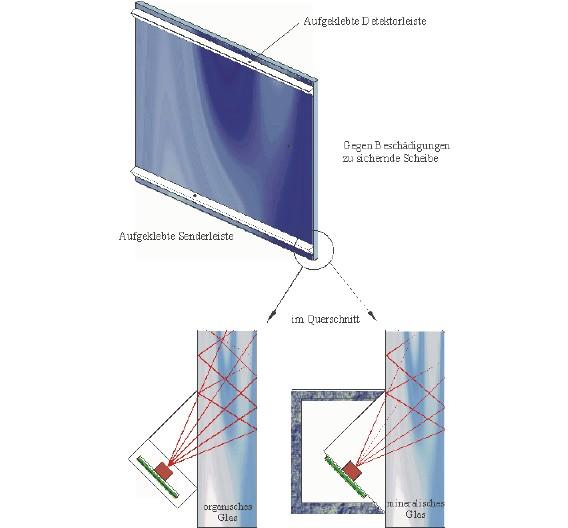 Der Glasbruchsensor besteht aus zwei Leisten, einem Sender und einem Empfänger, die an zwei gegenüberliegenden Rändern der Scheibe aufgeklebt werden.