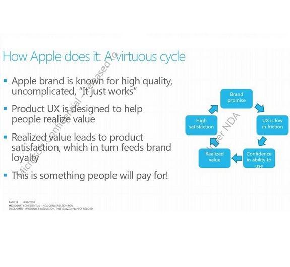 Microsoft lehnt sich an Apples Erfolgsmodell an: Benutzerfreundlichkeit, Markenloyalität und Zufriedenheit bilden einen Kreislauf.