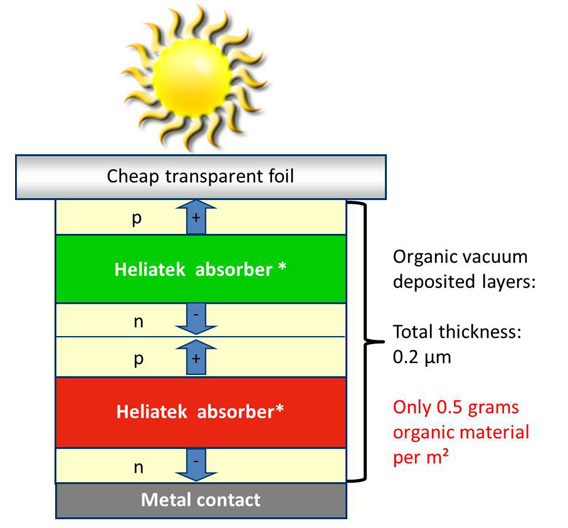 Die Heliatek-Zelle ist eine Tandem-Zelle, das heißt sie besteht aus zwei photoaktiven Schichten (grün und rot). Dadurch kann jeweils ein unterschiedlicher Teil des  Lichtspektrums absorbiert werde. Dazwischen liegen die Elektronen- und Lochtransportschichten. Diese Schichten werden im Vakuum-Verfahren aufgedampft. Von dem einen Gramm Ausgangsmaterial, bleibt nach dem Prozess ein halbes Gramm auf dem Substrat übrig. Das Substrat ist Folie aus ganz normalem PET. Der in der Zelle erzeugte Strom fließt über einen Aluminium-Kontakt ab.