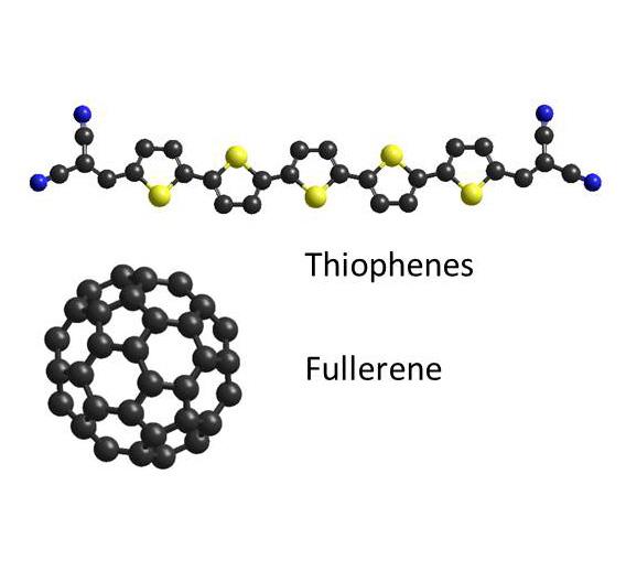 Und das steckt drin: Solche Moleküle befinden sich in den einzelnen Schichten. Die Triophene (oben) befinden sich in der p-dotierten Schicht, in der die Löcher transportiert werden. Die Fullerene (unten) befinden sich in den photoaktiven Schichten, die das Sonnenlicht in Energie umwandeln.