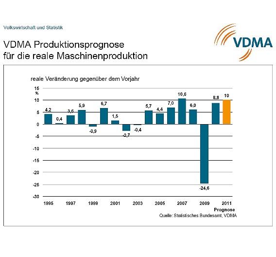 Prognose für die Maschinenproduktion: Reale Veränderung gegenüber dem Vorjahr