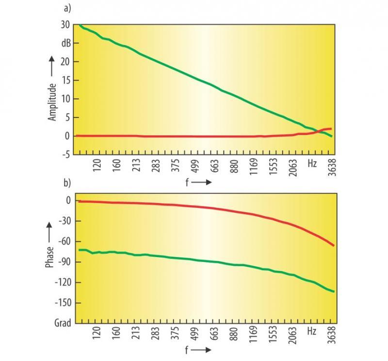 Stromregelung bei Motion Control: Beobachtergestützte Strommessung ...