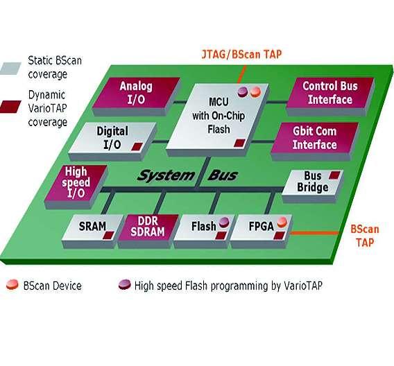 Bild 5: Emulationstest in Ergänzung zu Boundary-Scan ermöglicht strukturelle At-Speed-Tests und verbesserte Fehlerdiagnostik