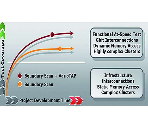Bild 6: Signifikante Verbesserung der Testprogramm-Entwicklungsqualität durch höhere Testabdeckung in kürzerer Zeit