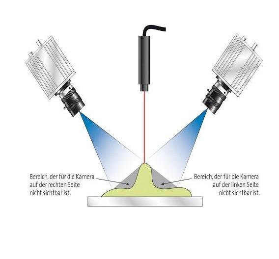 Abschattungen bei der Anwendung des Laser-Triangulations-Verfahrens