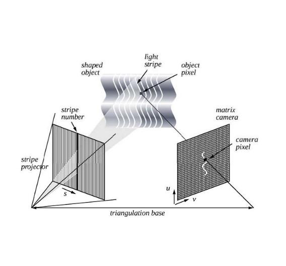 Die Technik der Streifenlichtprojektion
