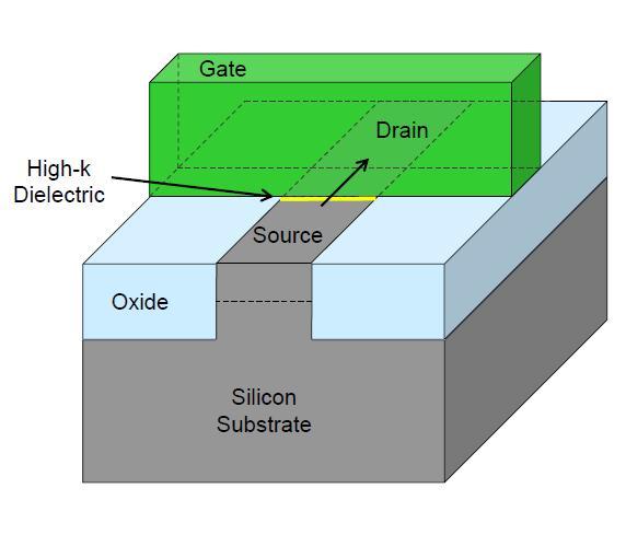 Aufbau eines Planar-Transisitrs, wie ihn Intel in seiner aktuellen 32-nm-Generation verwendet.