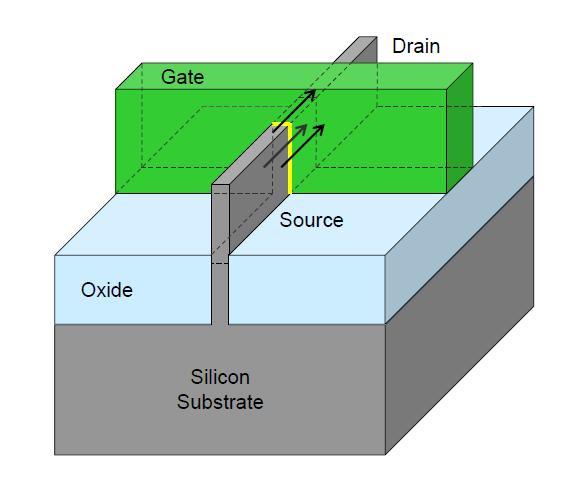 Aufbau eines 22-nm-TriGate-FinFETs, wie er in der Ivy-Bridge-Prozessorgeneration zum Einsatz kommen wird.