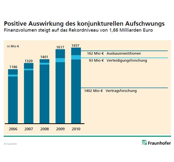 Das Finanzvolumen der Fraunhofer Gesellschaft erreicht mit 1,66 Mrd. Euro in 2010 einen neuen Rekordwert.