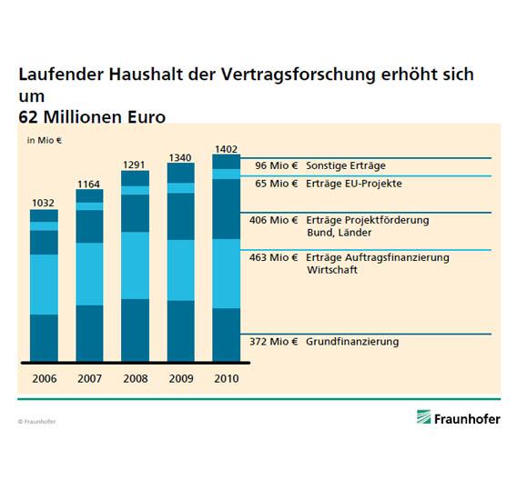 Der laufende Haushalt der Vertragsforschung 2010 macht mit 1,40 Mrd. Euro rund 84 Prozent des Finanzvolumens aus. Die Erträge aus der Wirtschaft stiegen um 14 Prozent auf 463 Mio. Euro und die Grundfinanzierung ist auf 372 Mio. Euro gesunken.