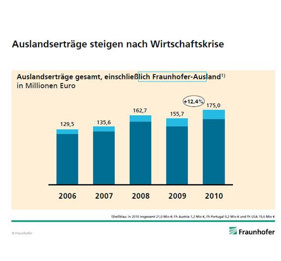 Die Fraunhofer Gesellschaft konnte 2010 die Auslandserträge um 12,4 Prozent auf 175 Mio. Euro steigern. (Hellblau: Auslandsgesellschaften der FhG.)
