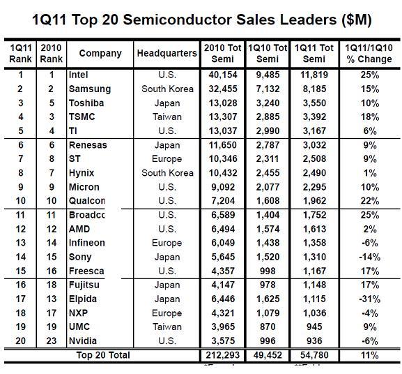 Die Top-20-Chip-Hersteller im 1. Quartal 2011 erzielten im Schnitt ein Wachstum von 11 % gegenüber Q1 2010.