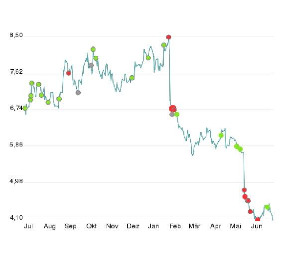 Nokias Aktienkurs stürzte nach der Windows-Ankündigung von Elop am 11. Februar ins Bodenlose - das Unternehmen verlor seitdem mehr als 50 % seines Wertes.