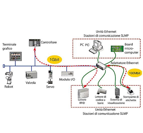 Die CC-Link Partner Association (CLPA) hat CC-Link IE als Erweiterung des Gigabit Industrial Ethernets vorgestellt.