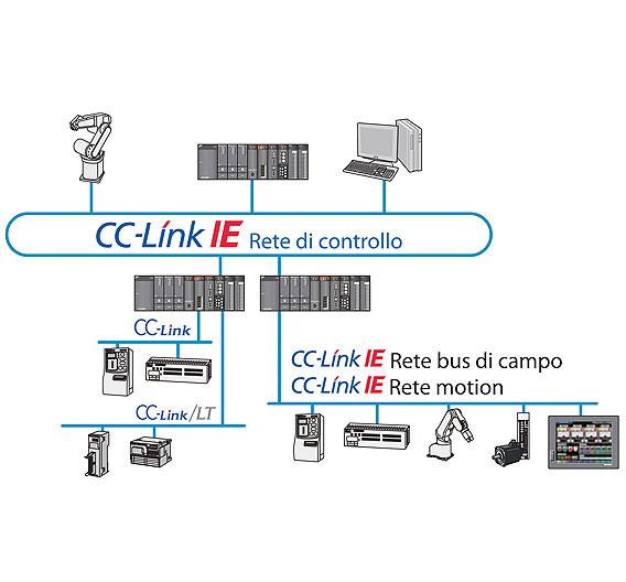 Das CC-Link-IE-Controller-Netzwerk eignet sich zur Vernetzung großer Anlagen, die dezentral gesteuert werden.
