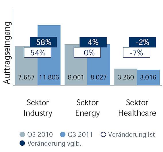 Auftragseingang der Sektoren im Vergleich