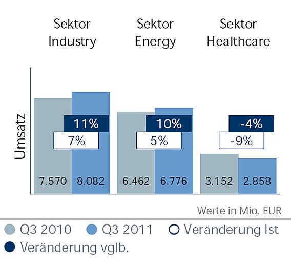 Der Umsatz der Sektoren im Vergleich
