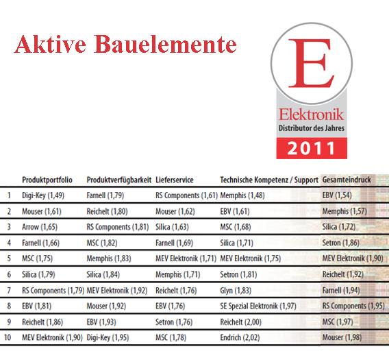 Die Top 10 im Bereich Aktive Bauelemente.