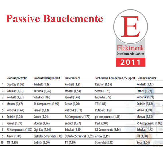 Die Top 10 bei den Passiven Bauelementen.