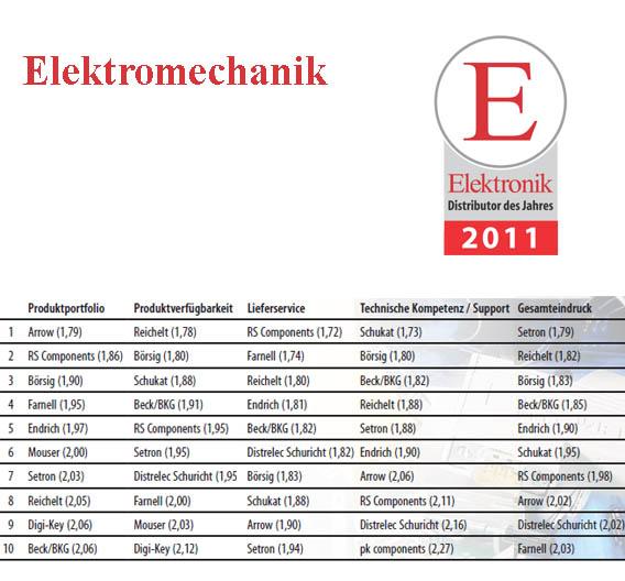 Die Top 10 in der Kategorie Elektromechanik.