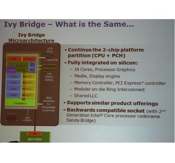 Der grundsätzliche Aufbau von Ivy-Bridge unterscheidet sich nicht von der 2010 eingeführten Sandy-Bridge-Architektur.
