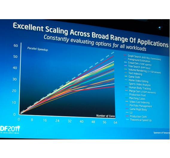 Viele Anwendungen skalieren fast linear mit der Anzahl der Cores.