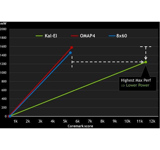 Der Handyhersteller kann es sich aussuchen: Weniger Energieverbrauch bei gleicher Rechenleistung oder doppelte Rechenleistung bei ähnlichem Energieverbrauch.