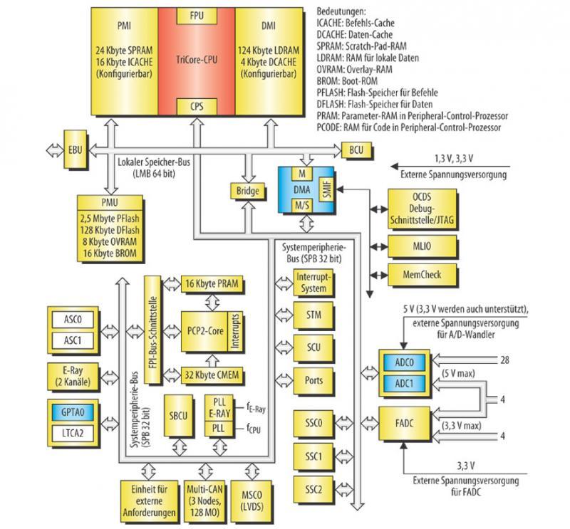 TriCore-Mikrocontroller für Motorsteuerungen: Eingebettete Echtzeit ...