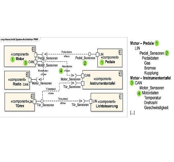 Modellbasierte und textuelle Systemdokumentation: UML - mehr als nur ...