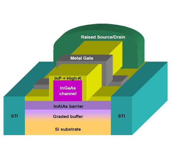 Bild 1: Aufbau eines FETs mit Ladungsträgerkanal aus Indium-Gallium-Arsenid (InGaAs).